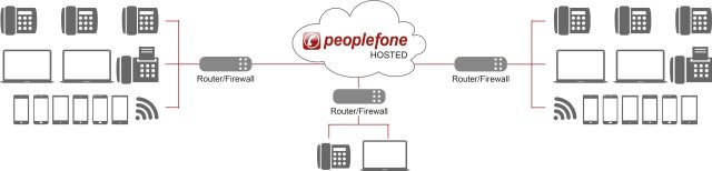 peoplefone_HOSTED